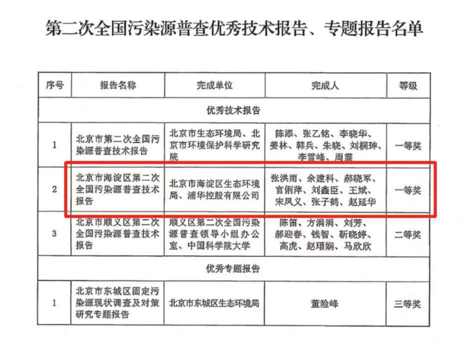国务院第二次全国各地污染源普查 环境下辖浦华控股公司得到多种殊荣